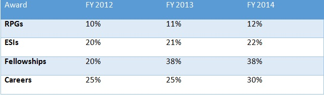Increases to the National Lung Heart and Blood Institute funding, by category.