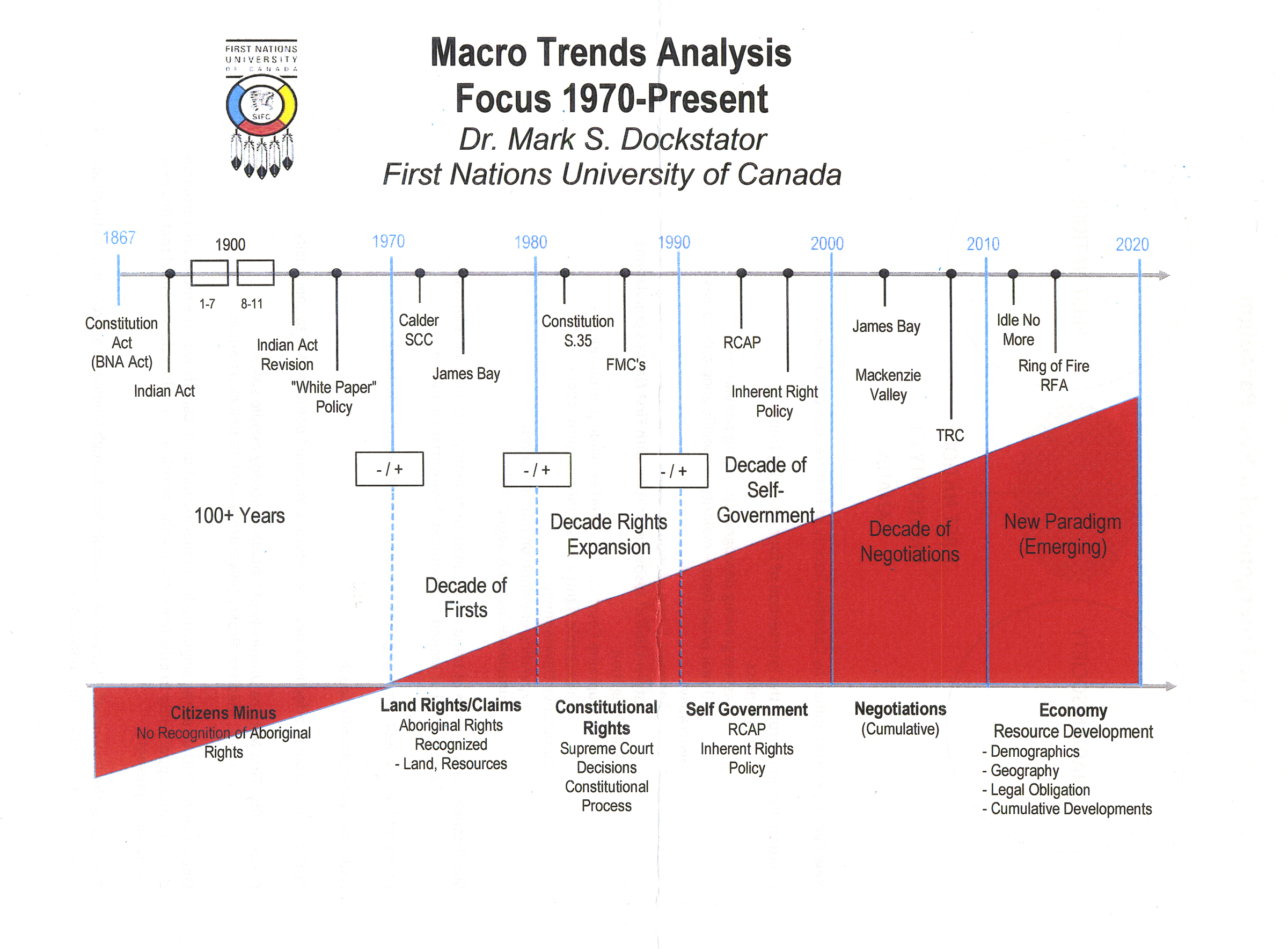 Dr. Dockstator created this chart to illustrate how the relationship between First Nations people and Canadian society has evolved over the years.