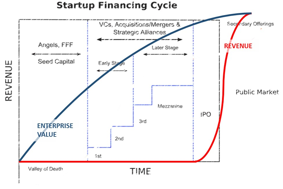 how to get financing for a startup business