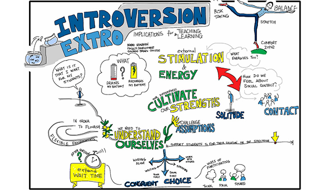 Introverts and extroverts have different learning ...