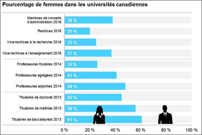 Liste des employés aux universités membres (2016); données sur les facultés nationales (2014); et Statistique Canada, Système d'information sur les étudiants postsecondaires (2013).