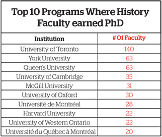 What is the value of the Canadian PhD to universities in