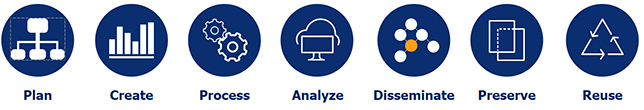 Data Lifespan: Plan, Create, Process, Analyze, Disseminate, Preserview, Reuse